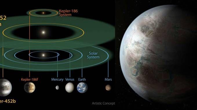 kepler, il nuovo pianeta gemello della Terra