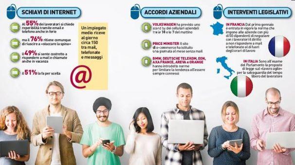 Email fuori dal lavoro, in Francia disconnettersi è un diritto