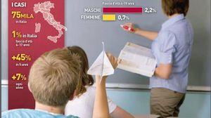 Bambini iperattivi in Italia