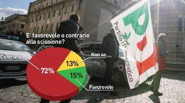 Pd, sondaggio Ipr sull'ipotesi scissione