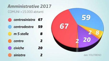 Ballottaggi, il grafico postato da Renzi