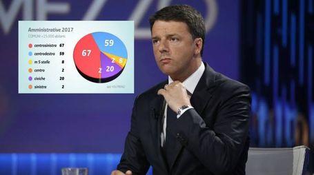 Matteo Renzi e il grafico postato su Twitter