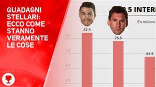 E dopo Messi, ecco Ronaldo: quanto guadagna?