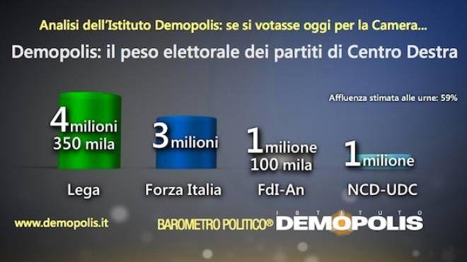 L'analisi Demopolis