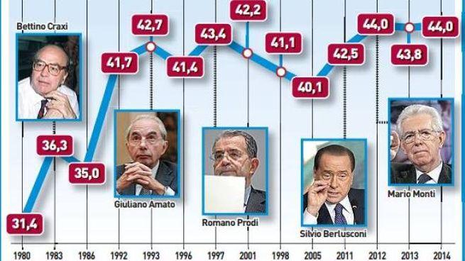 Tasse, l'escalation della pressione fiscale (Rdc)