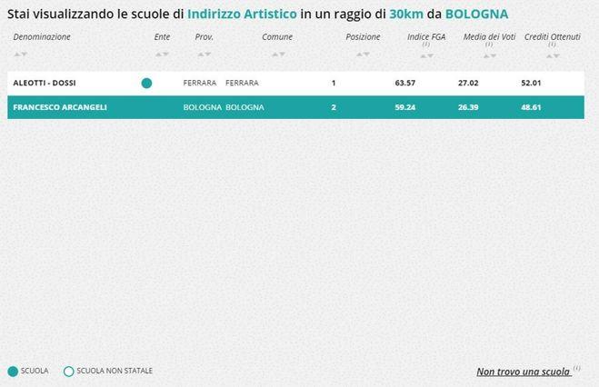 Calendario Scolastico Bologna.Calendario Scolastico Emilia Romagna Tutte Le Date Del 2017