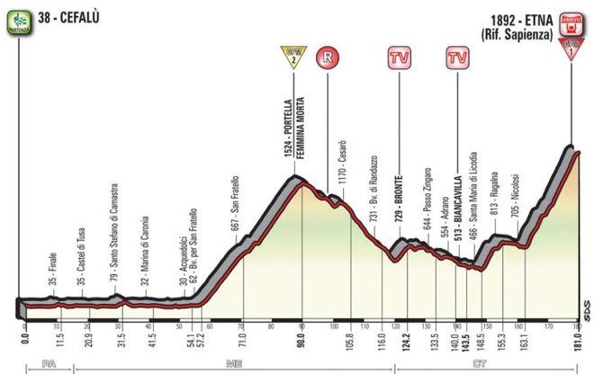 Calendario Giro D Italia.Le Tappe Del Giro D Italia 2017 Altimetria E Salite Sport