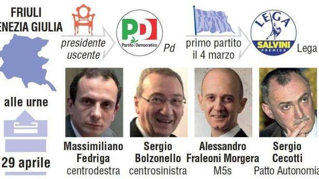 Elezioni in Friuli Venezia Giulia (Ansa)