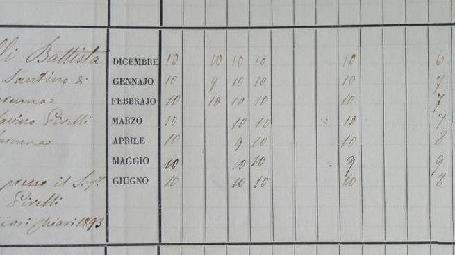 I voti dell'ultimo anno, mese per mese, di Giovanni Battista Pirelli