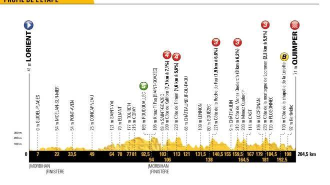 Tour de France 2018, il profilo altimetrico della tappa 5