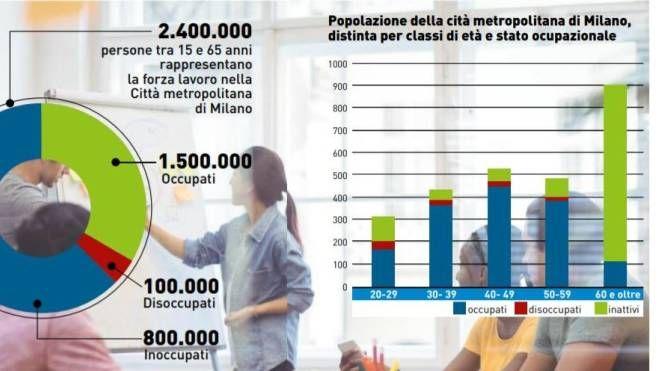 La Cgil ha analizzato dati e scenari nell'area della città metropolitana di Milano