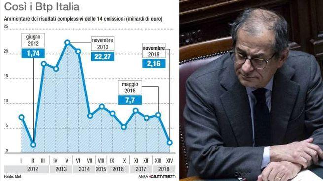 Btp Italia, il ministro Tria