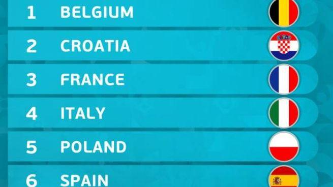 2019 originale prezzo interessante design distintivo Europei 2020, oggi i sorteggi. Dove vederli in tv e come ...