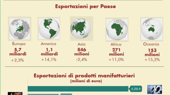 L'analisi della Camera di commercio