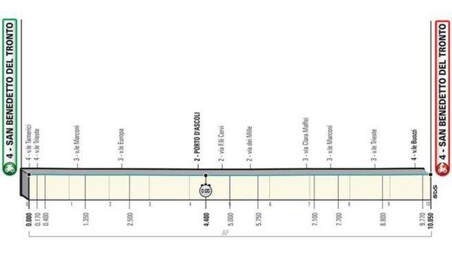 La prima tappa della Tirreno Adriatico 2019