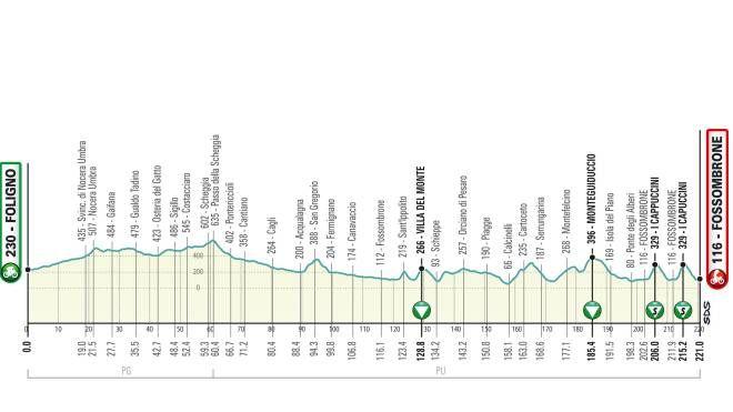 Tirreno-Adriatico 2019, l'altimetria della quarta tappa