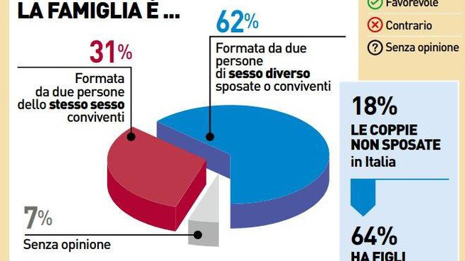 Sondaggio: cosa pensano gli italiani della famiglia