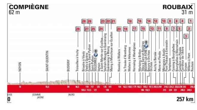 L'altimetria della Parigi Roubaix 2019