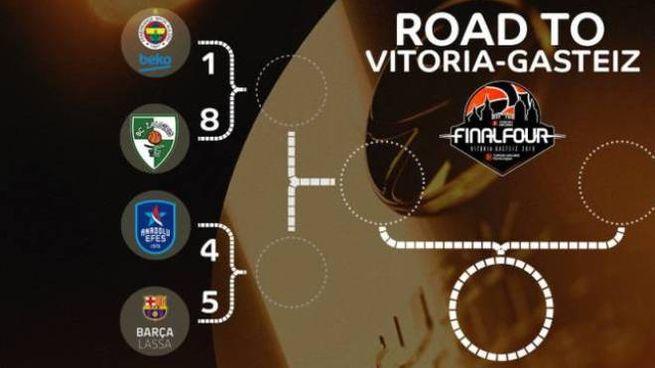 Il tabellone playoff di Eurolega