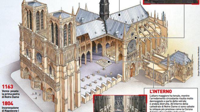 Notre Dame de Paris, i danni e la ricostruzione