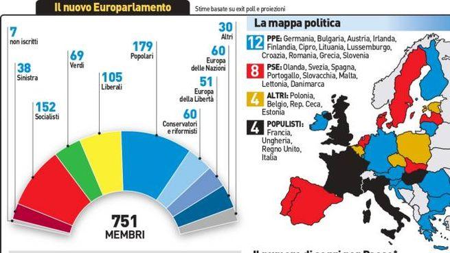 Il nuovo parlamento europeo