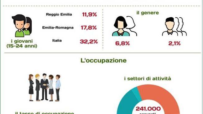 Ok il tasso di disoccupazione  a Reggio Emilia