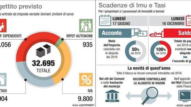 Tax day, il gettito previsto e le scadenze di Imu e Tasi (Ansa)