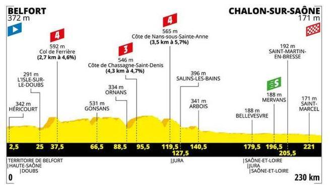 Tour de France 2019, l'altimetria della settima tappa