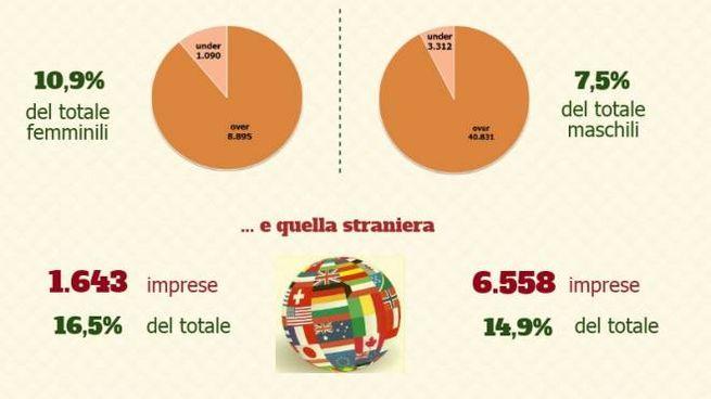 Le imprese rosa in provincia di Reggio Emilia