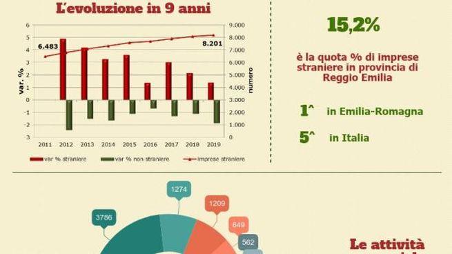 Imprese straniere: Reggio al top in regione