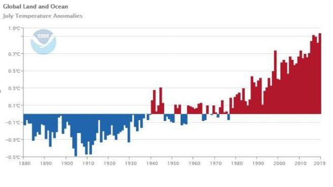 Il grafico della NOAA sulle temperature di luglio