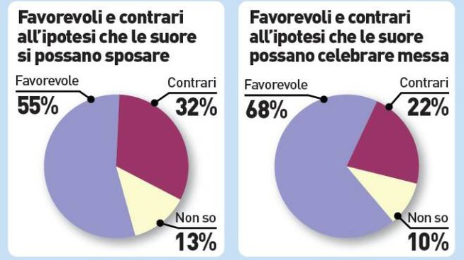 Il sondaggio di Noto sui preti sposati