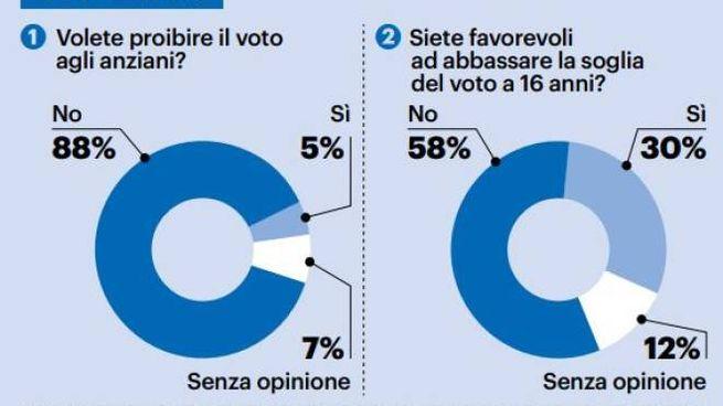 Vietare il voto agli anziani? Darlo ai 16enni? Ecco il sondaggio