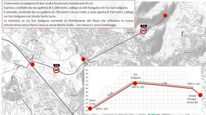 Il tracciato e l'altimetria del tunnel