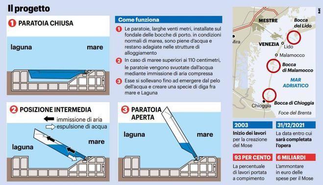 Mose, come funziona la barriera contro l'acqua alta a Venezia