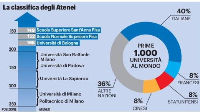 La classifica degli Atenei