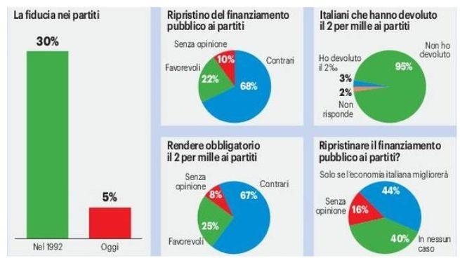 Grafico Noto Sondaggi