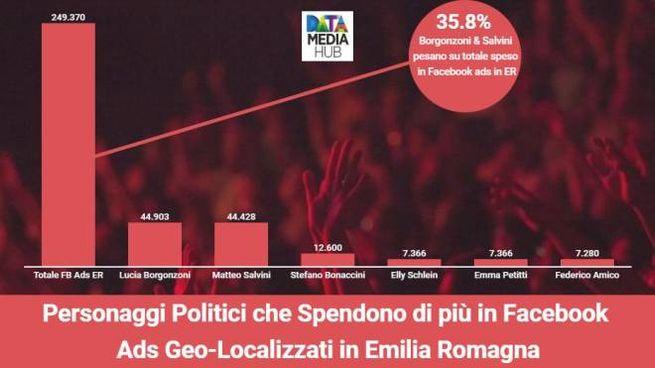 I personaggi politici che spendono di più in Facebook (dati degli ultimi 30 giorni)