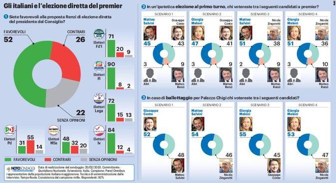 Gli italiani e l'elezione diretta del premier