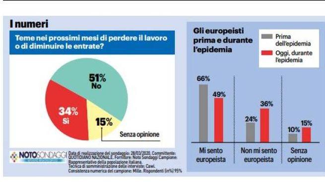 Sondaggi: gli italiani non si fidano più dell'Europa