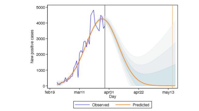 Le curve dei contagi (osservati e stimati)