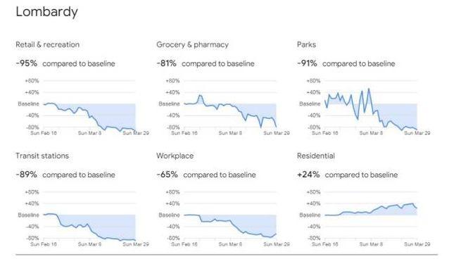 Google, l'andamento degli spostamenti in Lombardia durante l'emergenza Coronavirus