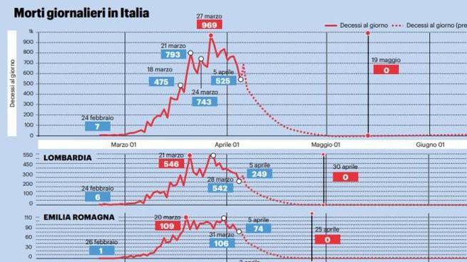 Coronaviruis, lo studio sull'uscita dell'Italia dalla pandemia