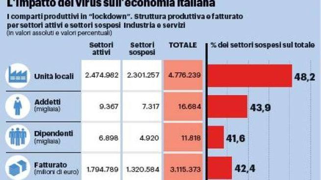L'impatto del virus sull'economia italiana