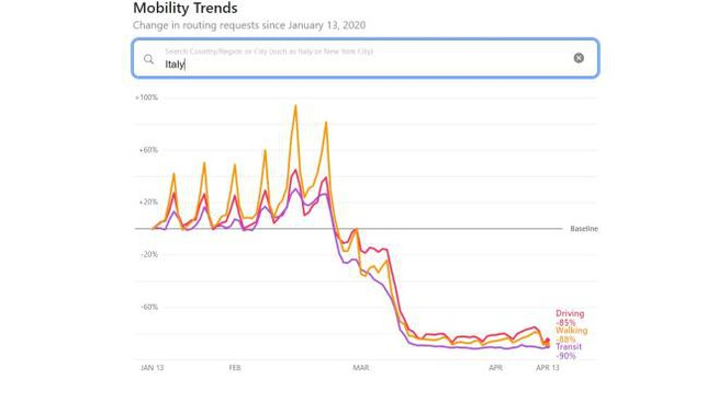 I dati sulla mobilità italiana elaborati da Apple (fonte Apple.com)