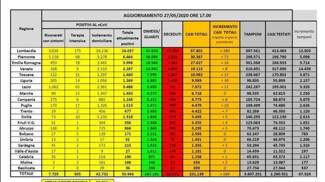 Coronavirus, le tabelle del 27 maggio regione per regione