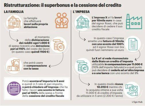 Ecobonus e cessione del credito