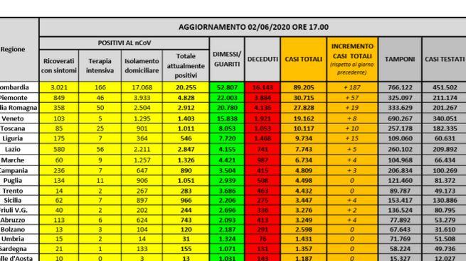 I dati della Protezione Civile del 2 giugno