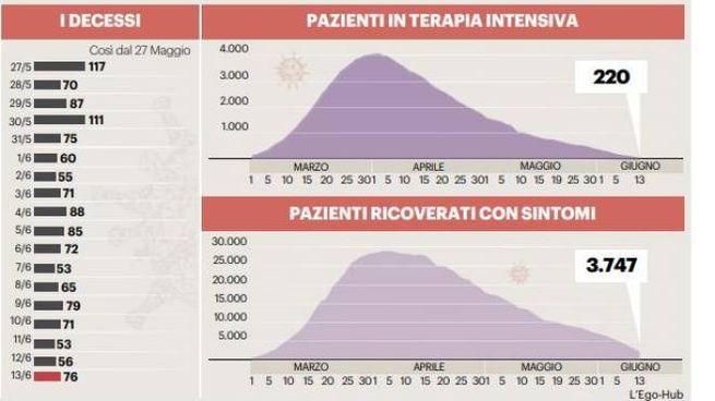 Virus meno aggressivo. Il grafico dei casi in Italia