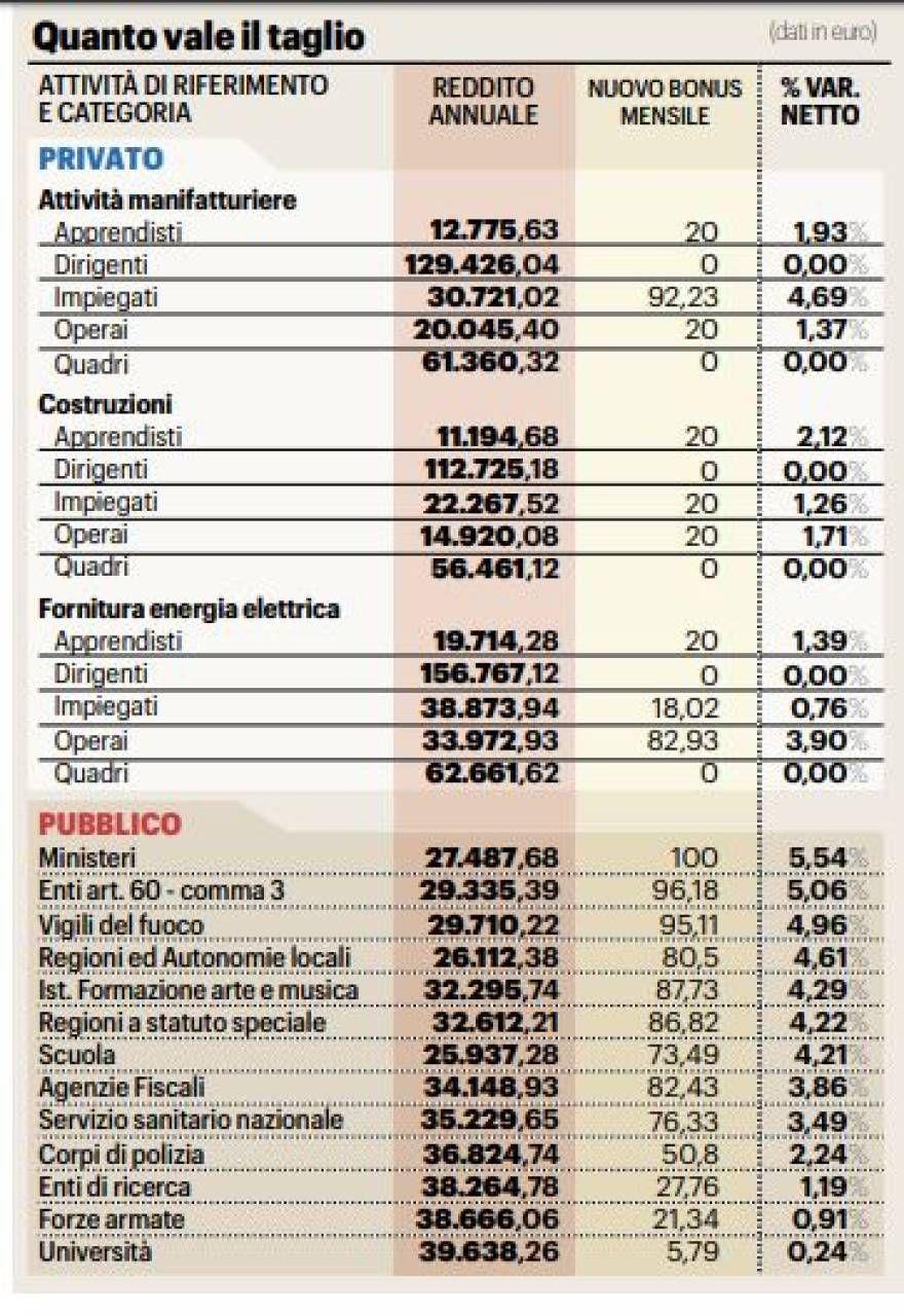 Cuneo fiscale, quanto vale il taglio